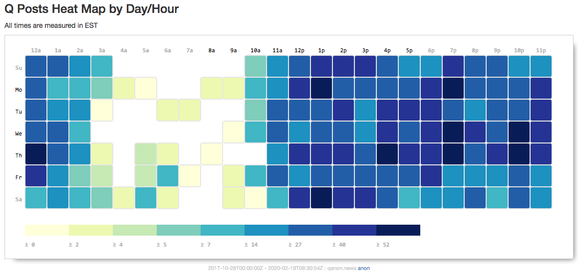 QAnon post times heatmap